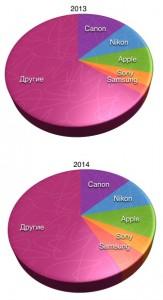 Наиболее популярные бренды (диаграма)