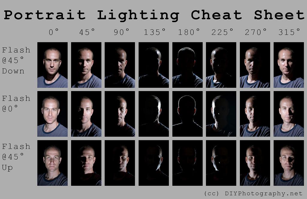 Портретный свет — «шпаргалка»